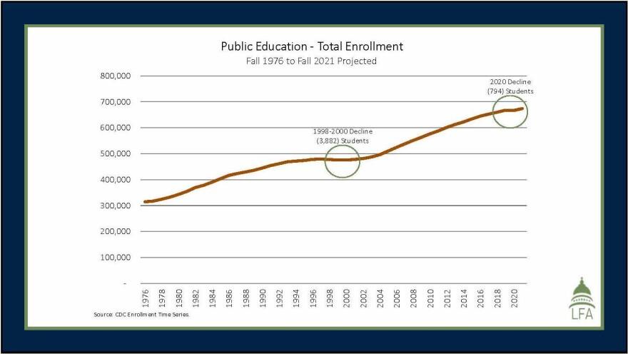 Enrollment Drop Utah Legislature Budget 2021.jpg