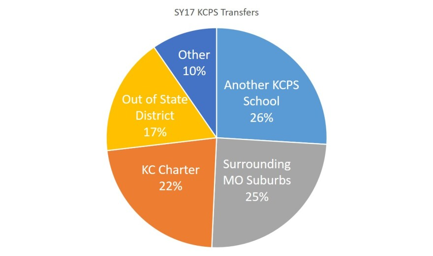 KCPS_district_transfers.JPG