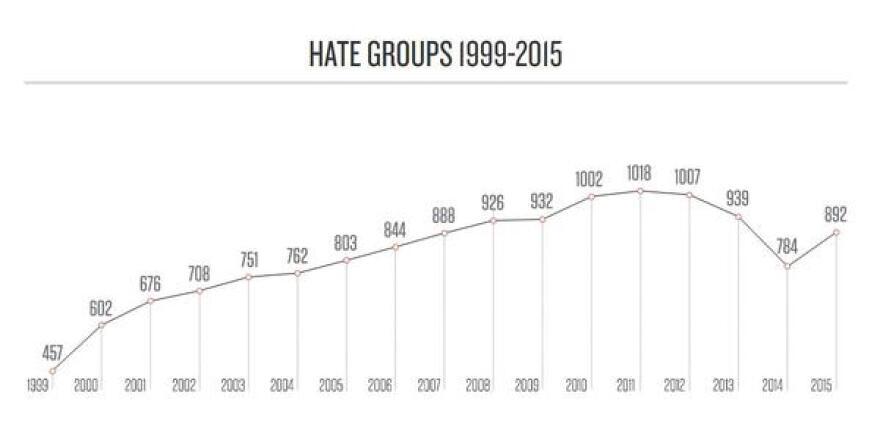 hate_groups.JPG