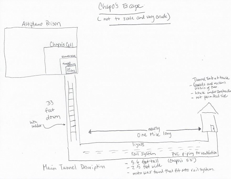 NPR's Mexico City correspondent Carrie Kahn sketched a rough map showing how El Chapo escaped, based on information from Mexico's National Security Commissioner, Monte Alejandro Rubido, in a press conference on July 12.