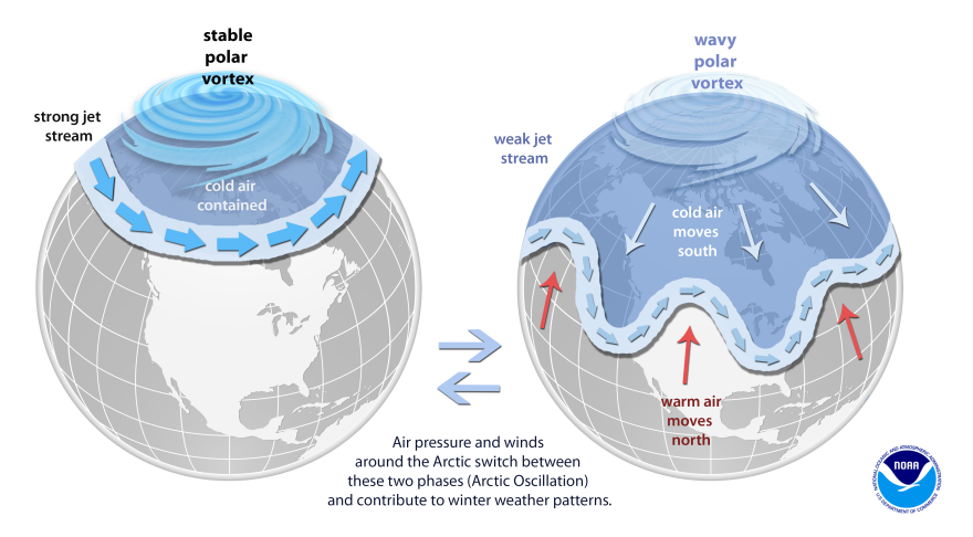 "The polar vortex is a large area of low pressure and cold air surrounding the Earth's North and South poles. ""Vortex"" refers to the counterclockwise flow of air that helps keep the colder air close to the poles (left). During winter in the Northern Hemisphere, the polar vortex can shift, sending cold arctic air southward over the United States (right)."