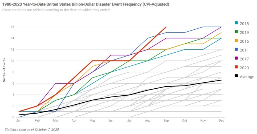 1980-2020 Year-To-Date U.S. Billion-Dollar Disaster Event Frequency