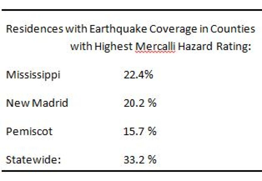 Figures based on St. Louis Public Radio analysis of Missouri Department of Insurance preliminary data for 2013 coverage. Accessed August 28, 2014.