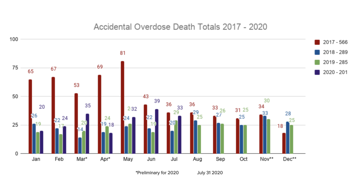 Montgomery County Sees Increase In Accidental Overdose Deaths