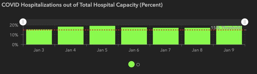 COVID-19 Hospitalizations