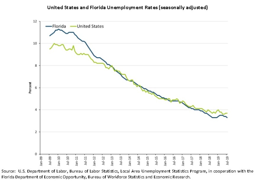 July 2019 Florida unemployment figures came in at 3.3 precent, down slightly from the month earlier, and down from the 3.7 national rate.