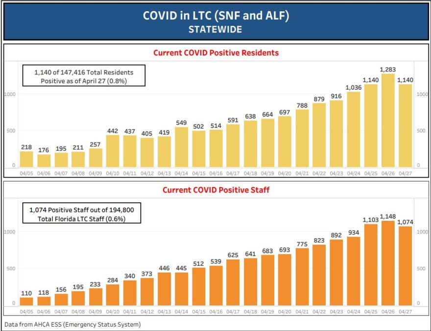 graph of  COVID-19 cases in nursing homes