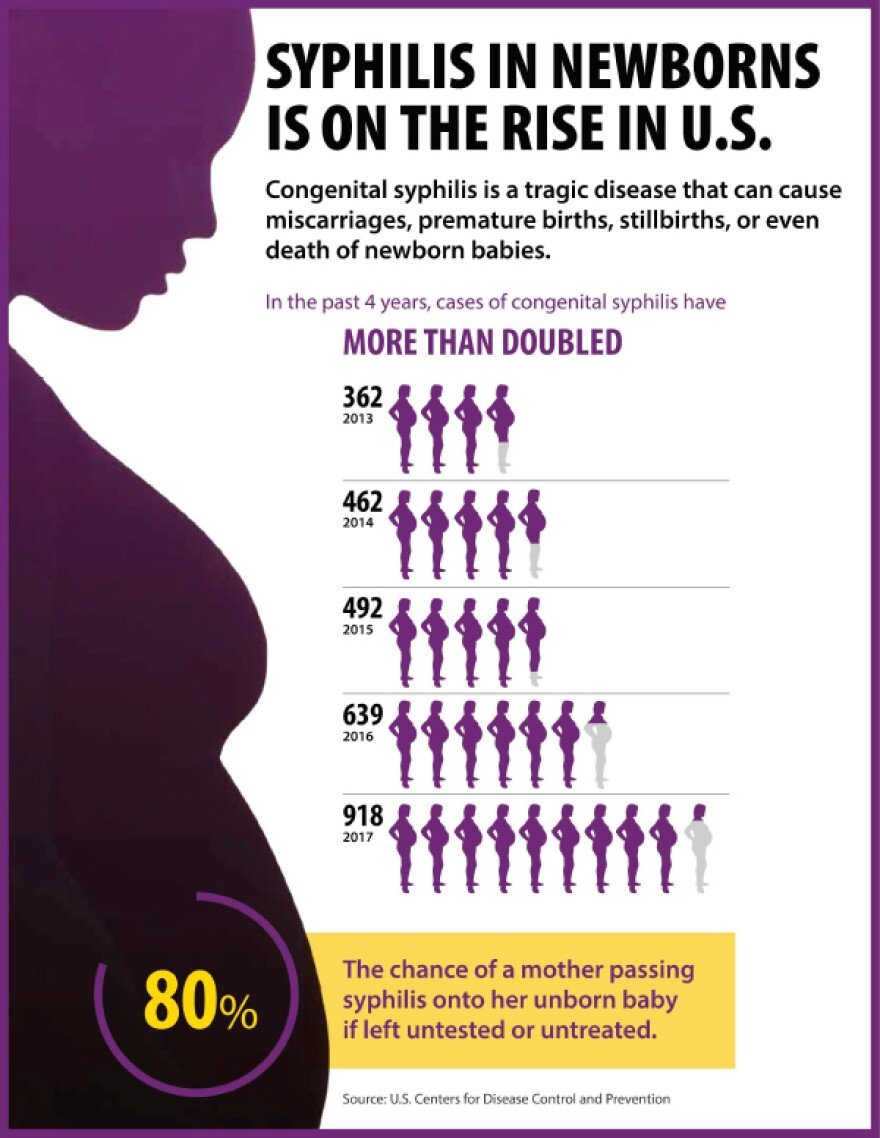 syphilis-newborns-rise-infograp.jpg