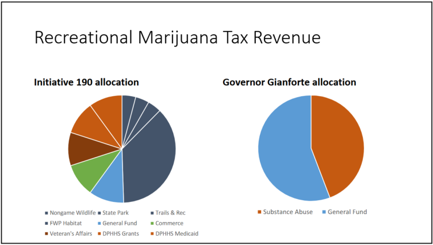 """""""Recreational Marijuana Tax Revenue"""" is labeled above two pie charts. One shows allocations from Initiative 190, with State Parks receiving the bulk. The right chart is labeled """"Governor Gianforte Allocation,"""" with slightly more than half allocated to the state General Fund and the remainder to substance abuse."""